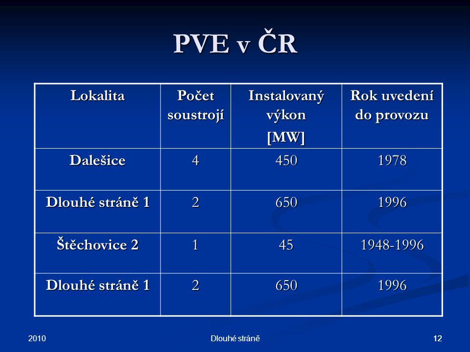 PVE v ČR Lokalita Počet soustrojí Instalovaný výkon [MW]